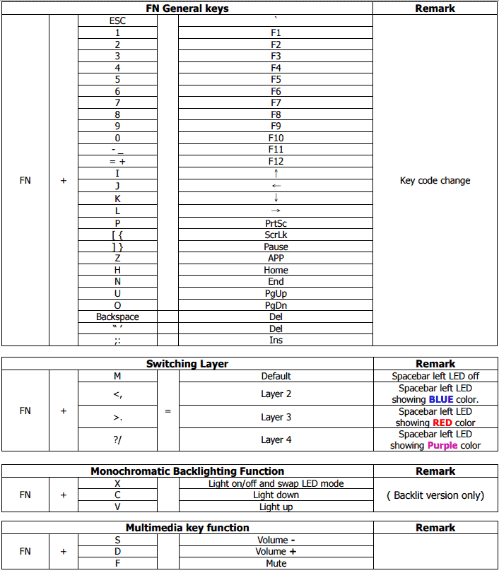 CODE 61 hotkeys chart